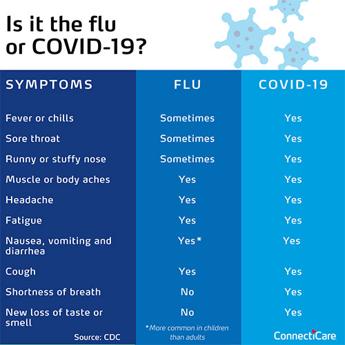 flu vs covid-19 graphic